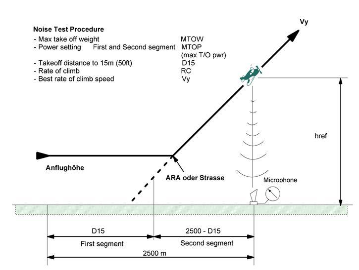 Noise_Test_Procedure