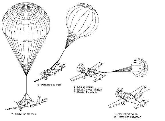Ballistic Parachute System BPS